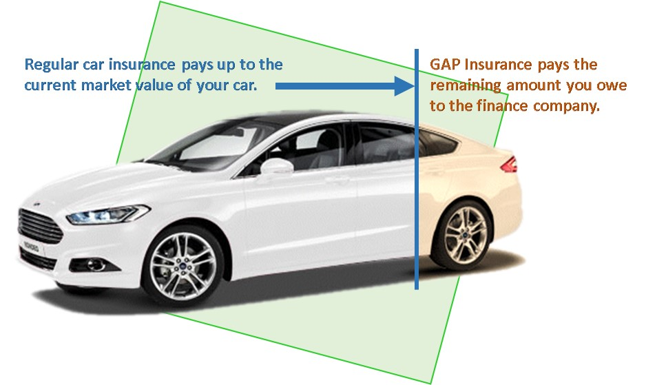 What Does Car Gap Insurance Cover